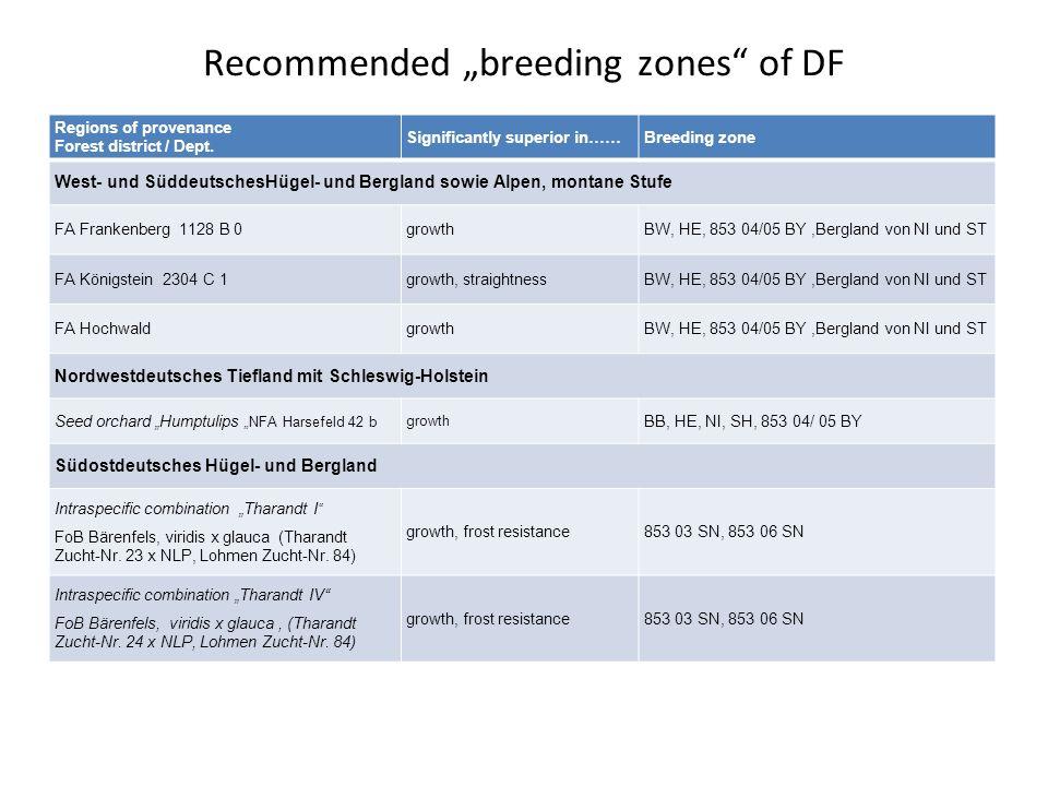 Regions of provenance Forest district / Dept. Significantly superior in……Breeding zone West- und SüddeutschesHügel- und Bergland sowie Alpen, montane