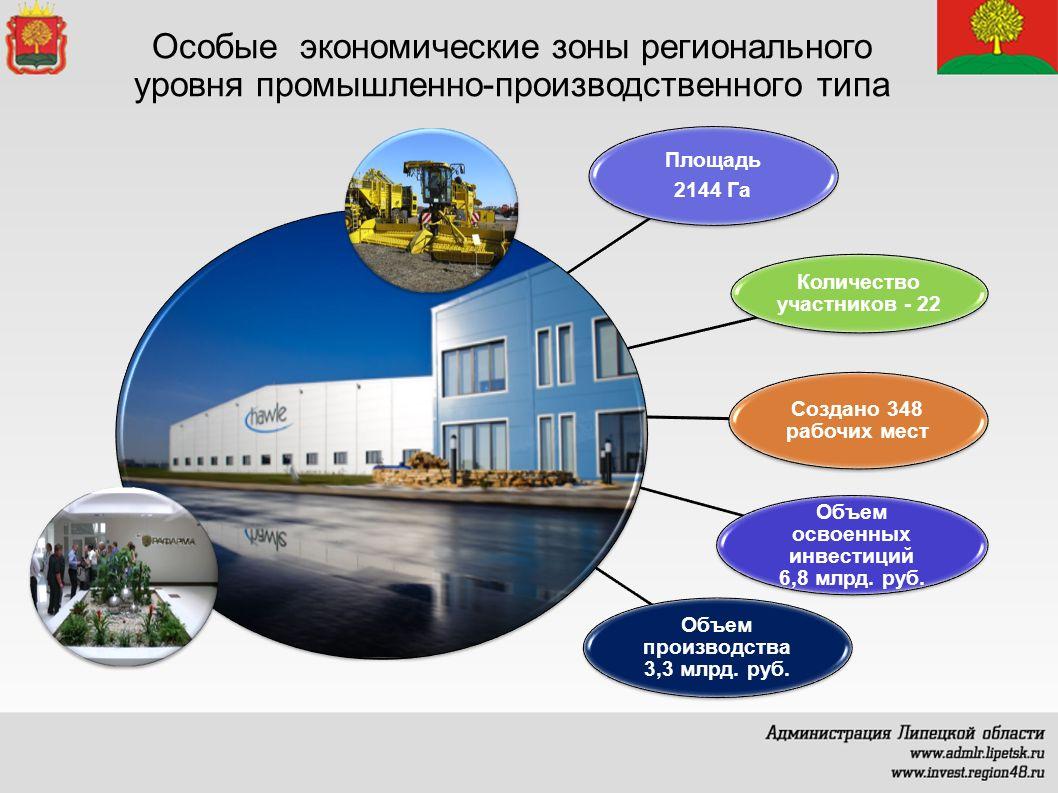 Особые экономические зоны регионального уровня промышленно-производственного типа Площадь 2144 Га Количество участников - 22 Создано 348 рабочих мест Объем освоенных инвестиций 6,8 млрд.
