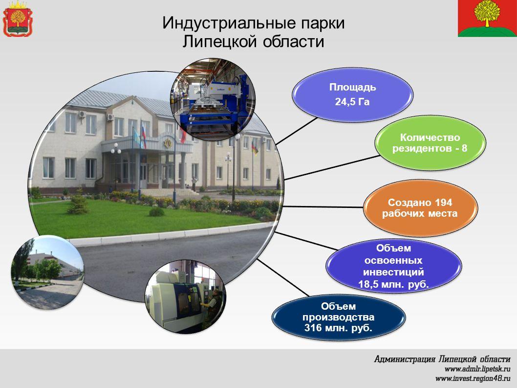 Индустриальные парки Липецкой области Площадь 24,5 Га Количество резидентов - 8 Создано 194 рабочих места Объем освоенных инвестиций 18,5 млн.