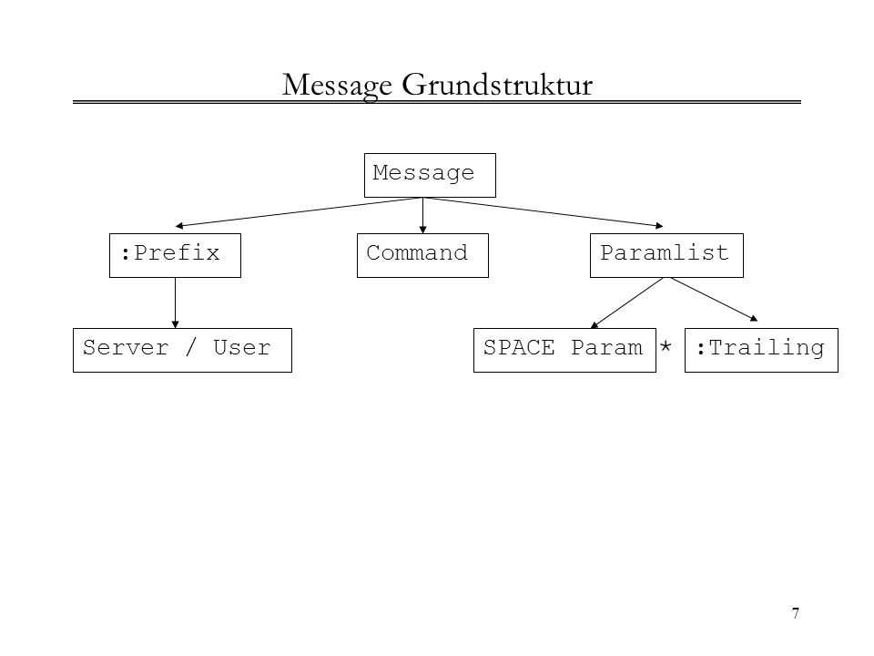 7 Message Grundstruktur Message :PrefixCommandParamlist :TrailingSPACE Param * Server / User