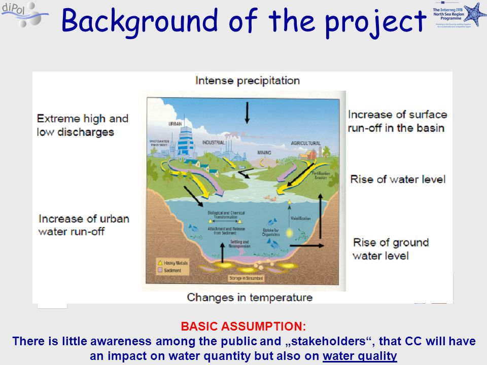 Background of the project BASIC ASSUMPTION: There is little awareness among the public and stakeholders, that CC will have an impact on water quantity