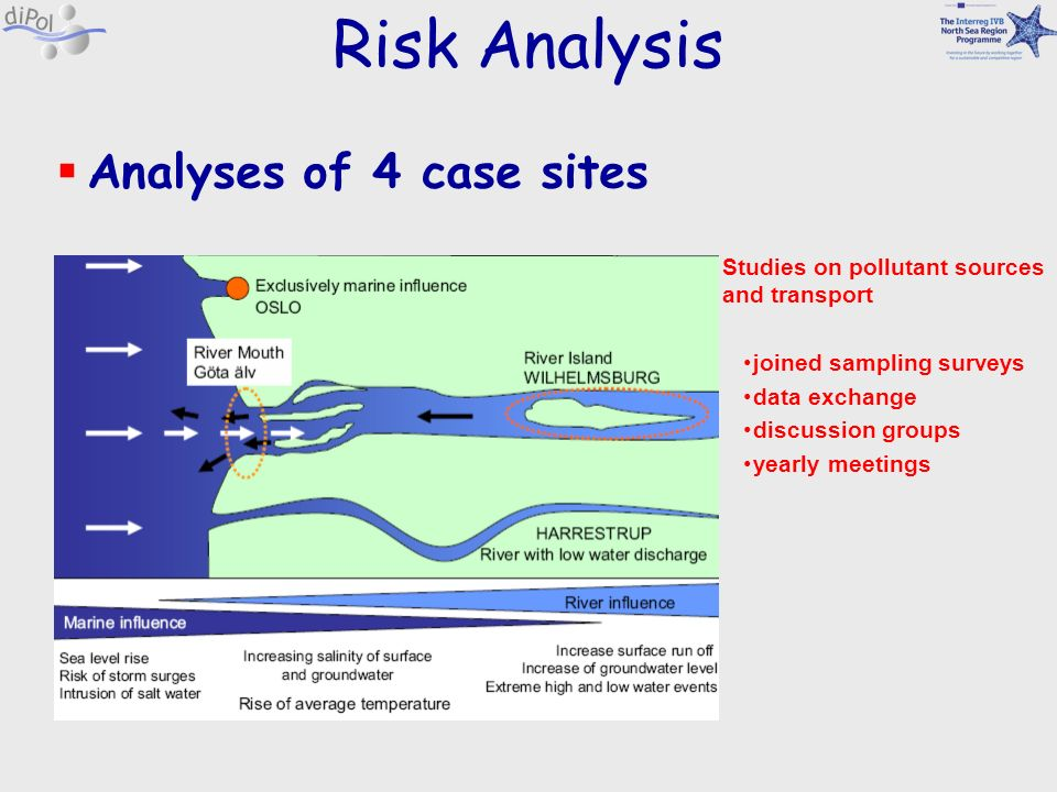 Risk Analysis Analyses of 4 case sites Studies on pollutant sources and transport joined sampling surveys data exchange discussion groups yearly meeti