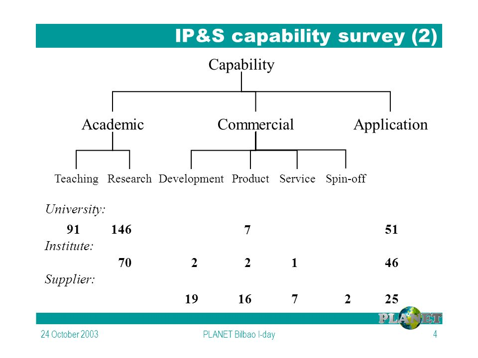 24 October 2003PLANET Bilbao I-day4 IP&S capability survey (2) Capability AcademicCommercialApplication TeachingResearchDevelopmentProductService Spin-off University: Institute: Supplier: