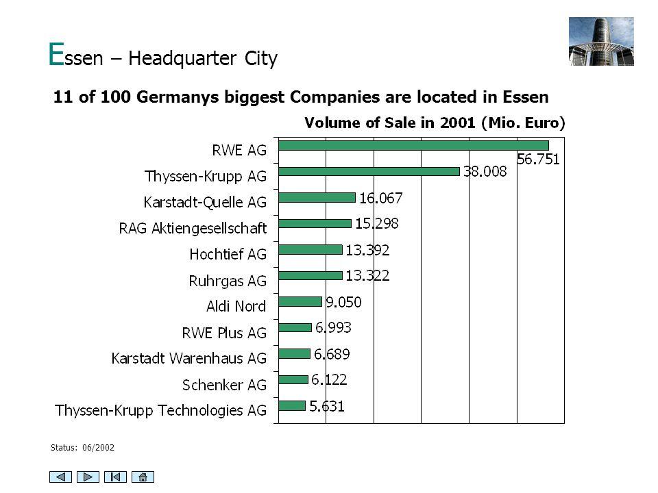 E ssen – Headquarter City 11 of 100 Germanys biggest Companies are located in Essen Status: 06/2002