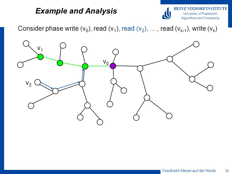 Friedhelm Meyer auf der Heide 33 HEINZ NIXDORF INSTITUTE University of Paderborn Algorithms and Complexity Example and Analysis Consider phase write (