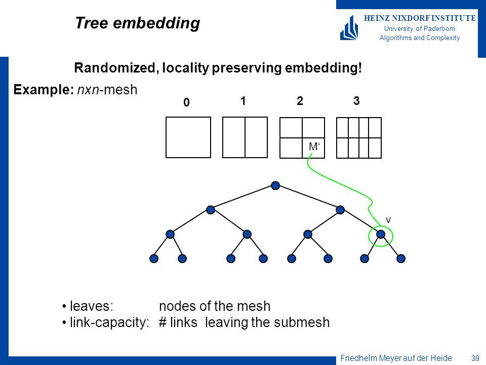 Friedhelm Meyer auf der Heide 39 HEINZ NIXDORF INSTITUTE University of Paderborn Algorithms and Complexity Tree embedding Example: nxn-mesh 123 0 M v