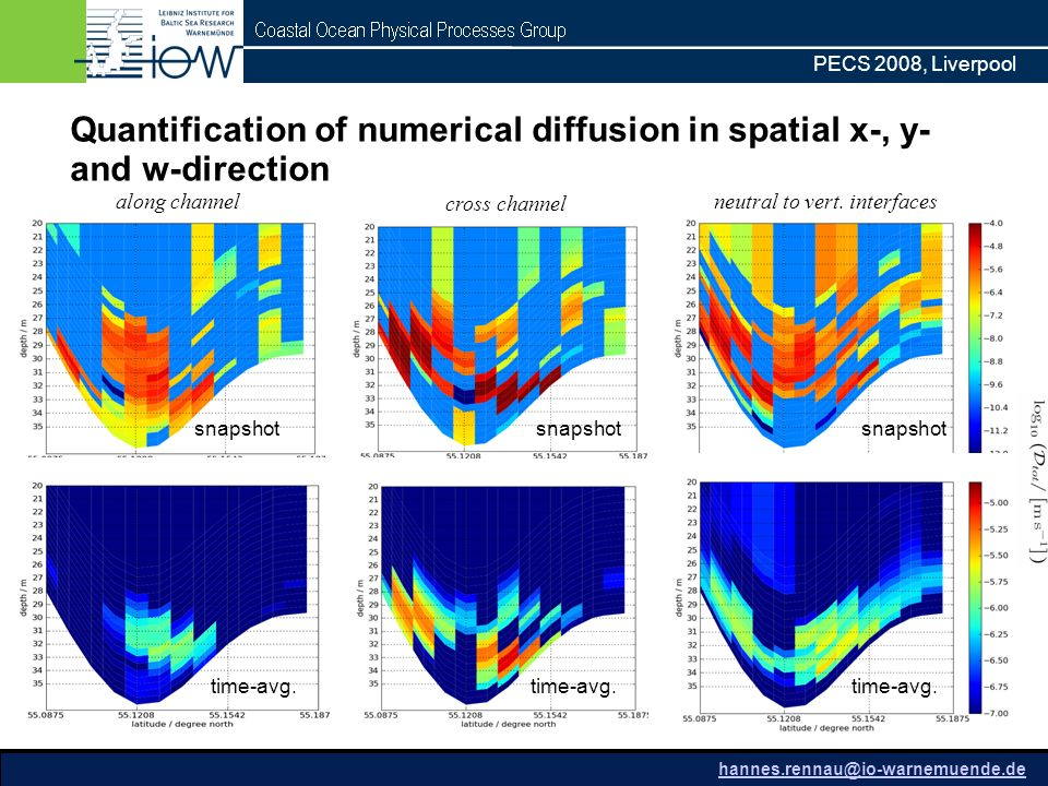 PECS 2008, Liverpool Quantification of numerical diffusion in spatial x-, y- and w-direction along channel cross channel neutral to vert.