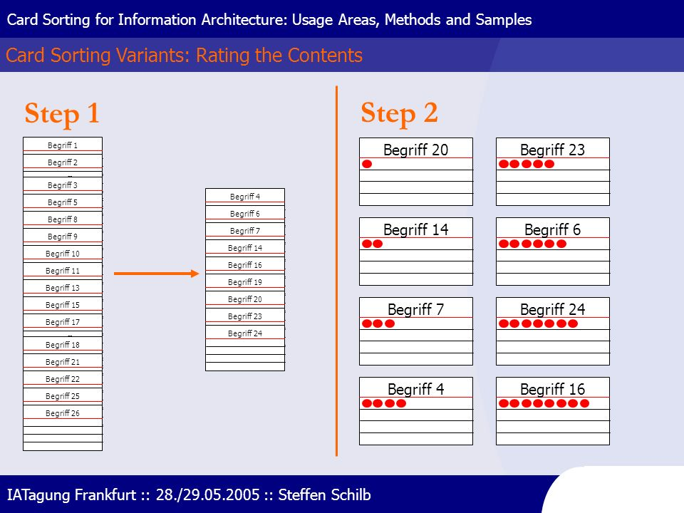 Card Sorting Variants: Rating the Contents Card Sorting for Information Architecture: Usage Areas, Methods and Samples IATagung Frankfurt :: 28./29.05