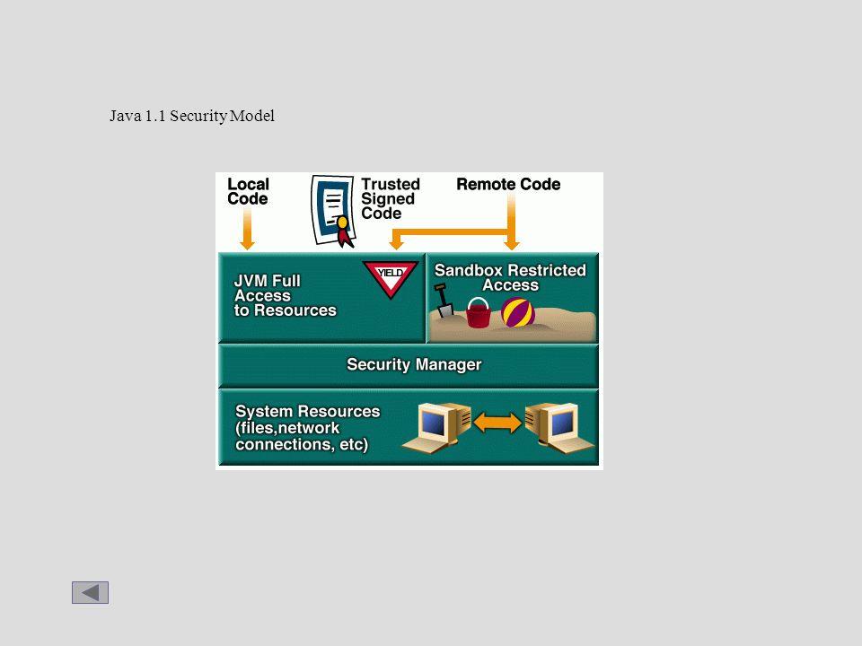 Java 1.1 Security Model