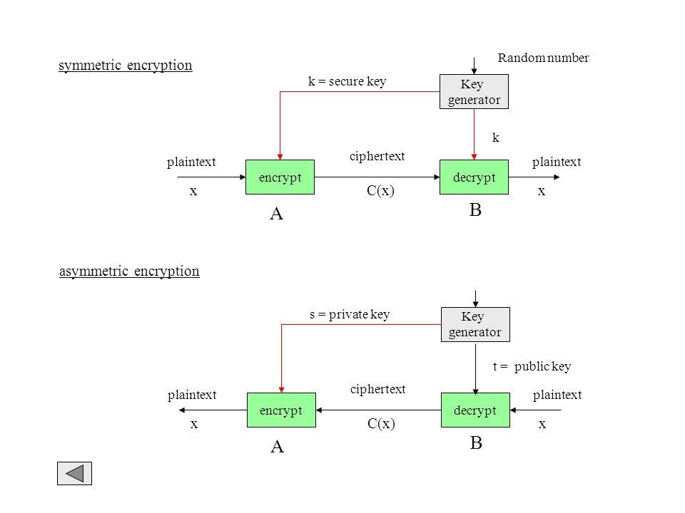 symmetric encryption asymmetric encryption encryptdecrypt A B plaintext ciphertext Key generator k = secure key xxC(x) Random number k encryptdecrypt