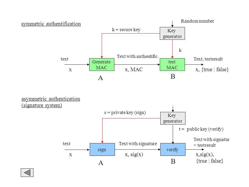 symmetric authentification asymmetric authentication (signature system) Generate MAC test MAC A B textText, testresult Text with authentific. Key gene