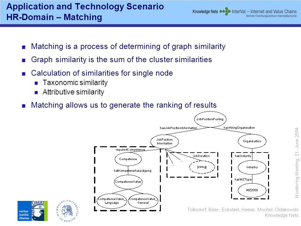 Tolksdorf, Bizer, Eckstein, Heese, Mochol, Oldakowski Knowledge Nets Monitoring Meeting, 21. June 2004 Application and Technology Scenario HR-Domain –
