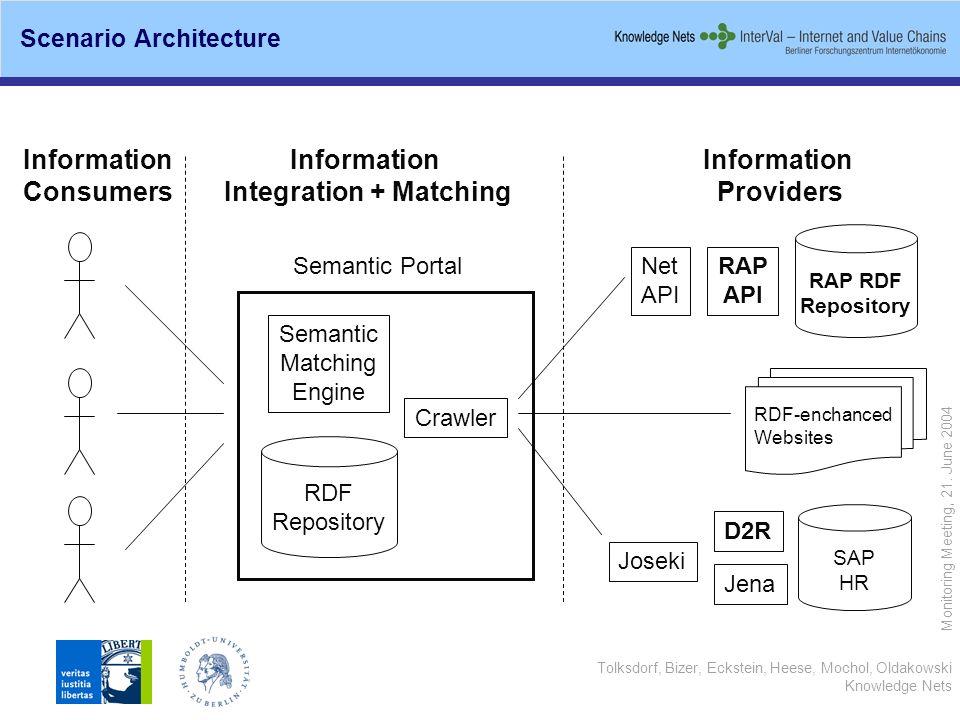 Tolksdorf, Bizer, Eckstein, Heese, Mochol, Oldakowski Knowledge Nets Monitoring Meeting, 21. June 2004 Scenario Architecture Information Consumers Inf