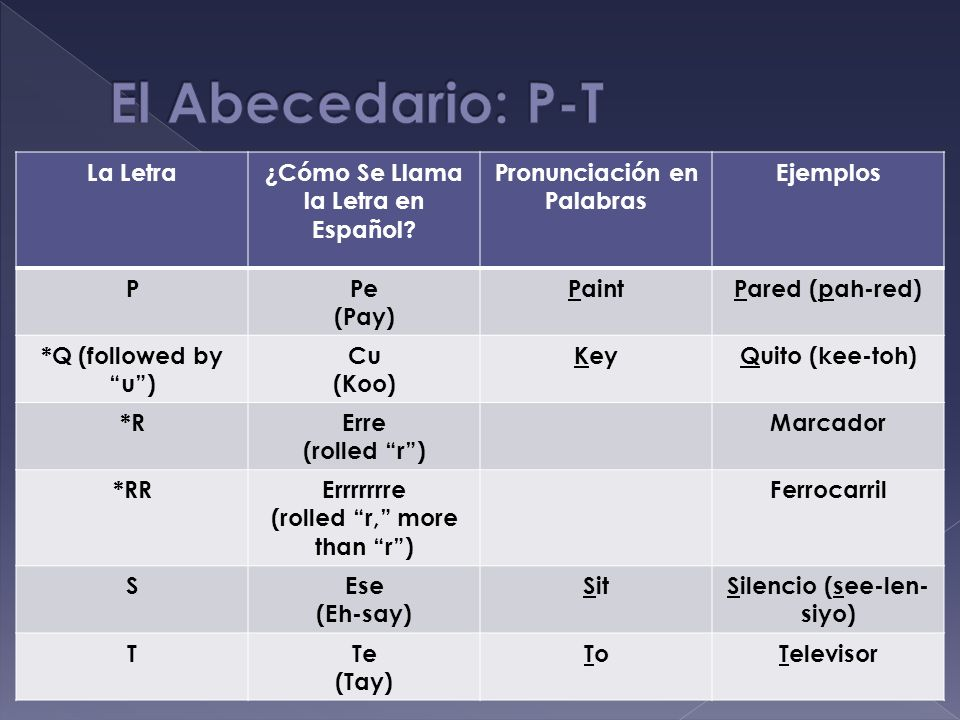La Letra¿Cómo Se Llama la Letra en Español? Pronunciación en Palabras Ejemplos PPe (Pay) PaintPared (pah-red) *Q (followed by u) Cu (Koo) KeyQuito (ke