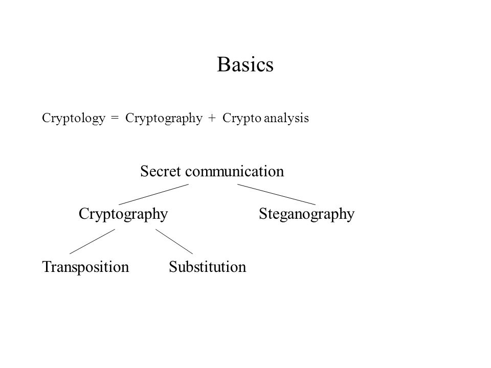 Basics Cryptology = Cryptography + Crypto analysis Secret communication CryptographySteganography TranspositionSubstitution