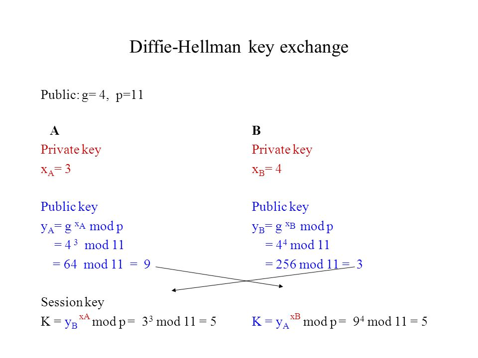 Diffie-Hellman key exchange Public: g= 4, p=11 B Private key x B = 4 Public key y B = g x B mod p = 4 4 mod 11 = 256 mod 11 = 3 K = y A xB mod p = 9 4 mod 11 = 5 A Private key x A = 3 Public key y A = g x A mod p = 4 3 mod 11 = 64 mod 11 = 9 Session key K = y B xA mod p = 3 3 mod 11 = 5