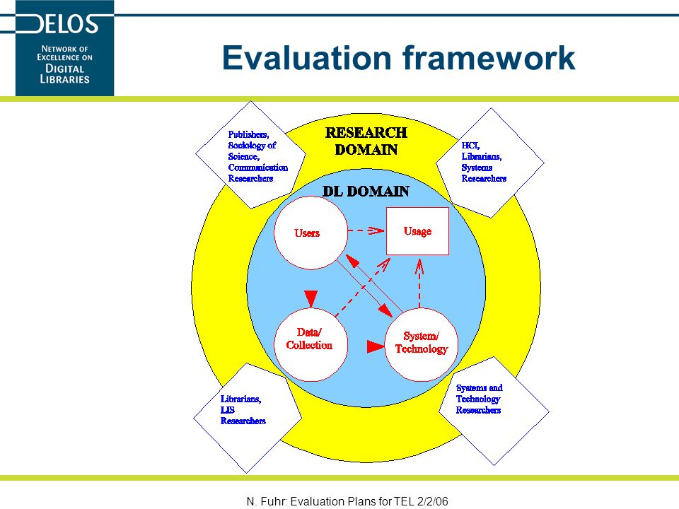 N. Fuhr: Evaluation Plans for TEL 2/2/06 Evaluation framework