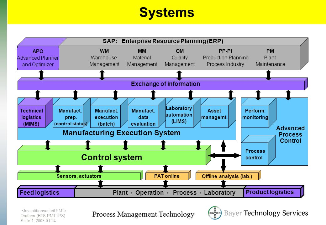 Drathen (BTS-PMT IPS) Seite1; 2003-01-24 Process Management Technology Systems Manufact. prep. (control status) Manufact. execution (batch) Manufact.
