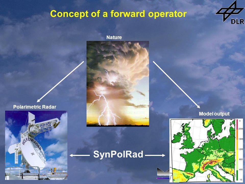 SynPolRad Concept of a forward operator Polarimetric Radar Model output Nature