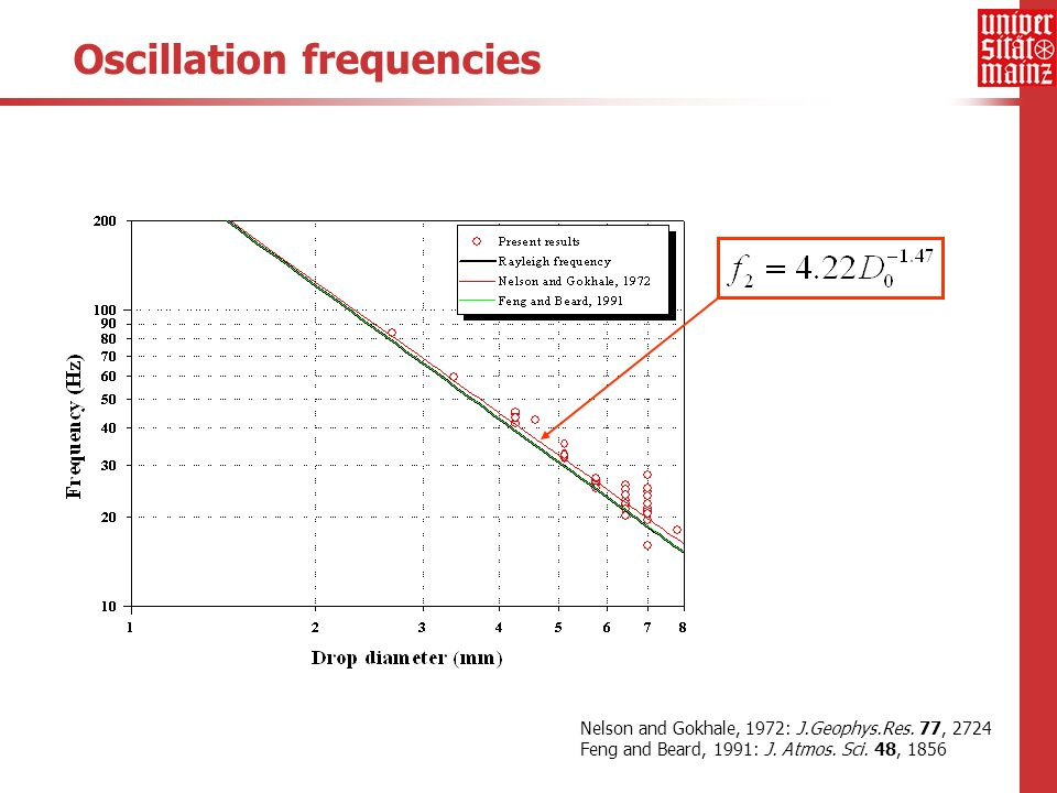 Oscillation frequencies Nelson and Gokhale, 1972: J.Geophys.Res.