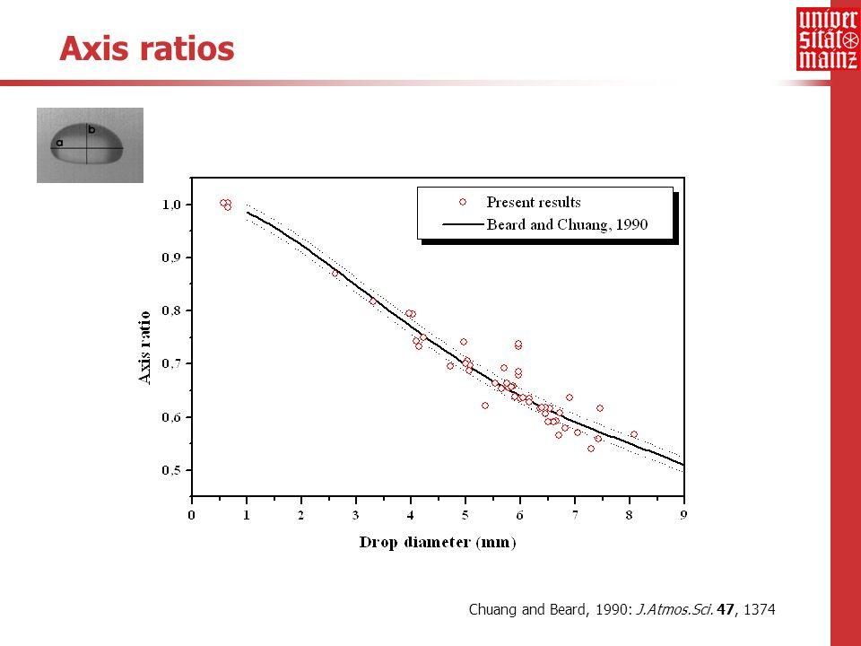 Axis ratios Chuang and Beard, 1990: J.Atmos.Sci. 47, 1374