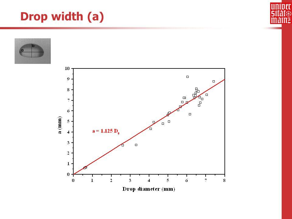 Drop width (a)