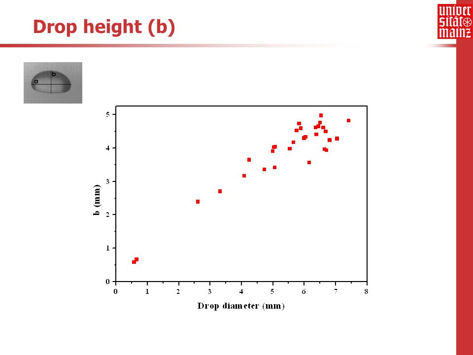 Drop height (b)