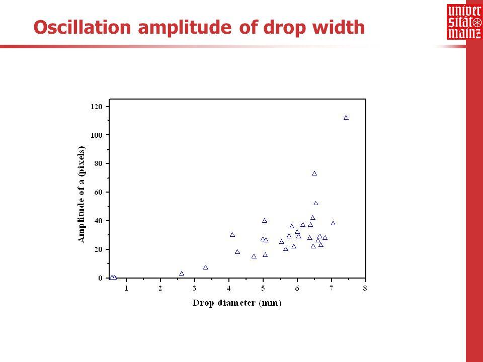 Oscillation amplitude of drop width