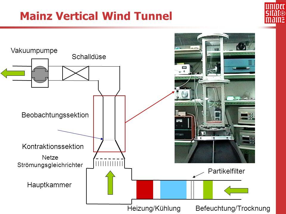 Mainz Vertical Wind Tunnel Hauptkammer Netze Strömungsgleichrichter Kontraktionssektion Beobachtungssektion Vakuumpumpe Schalldüse Partikelfilter Heiz