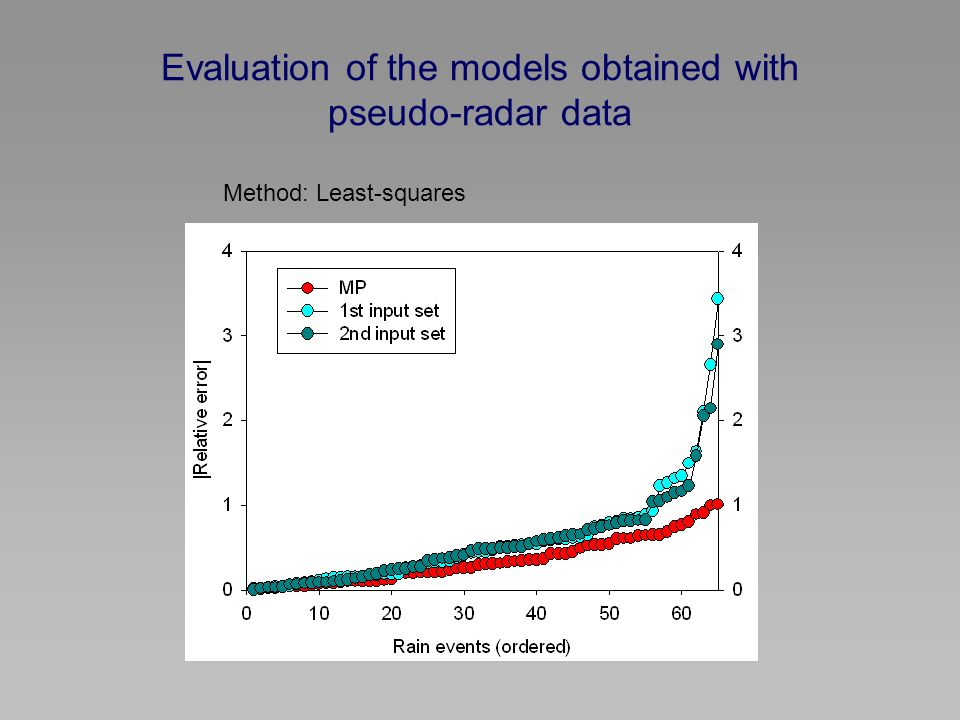 Evaluation of the models obtained with pseudo-radar data Method: Least-squares