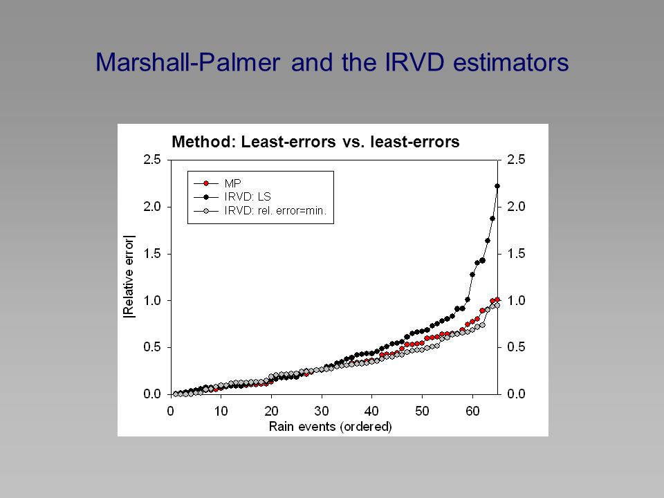 Marshall-Palmer and the IRVD estimators Method: Least-errors vs. least-errors