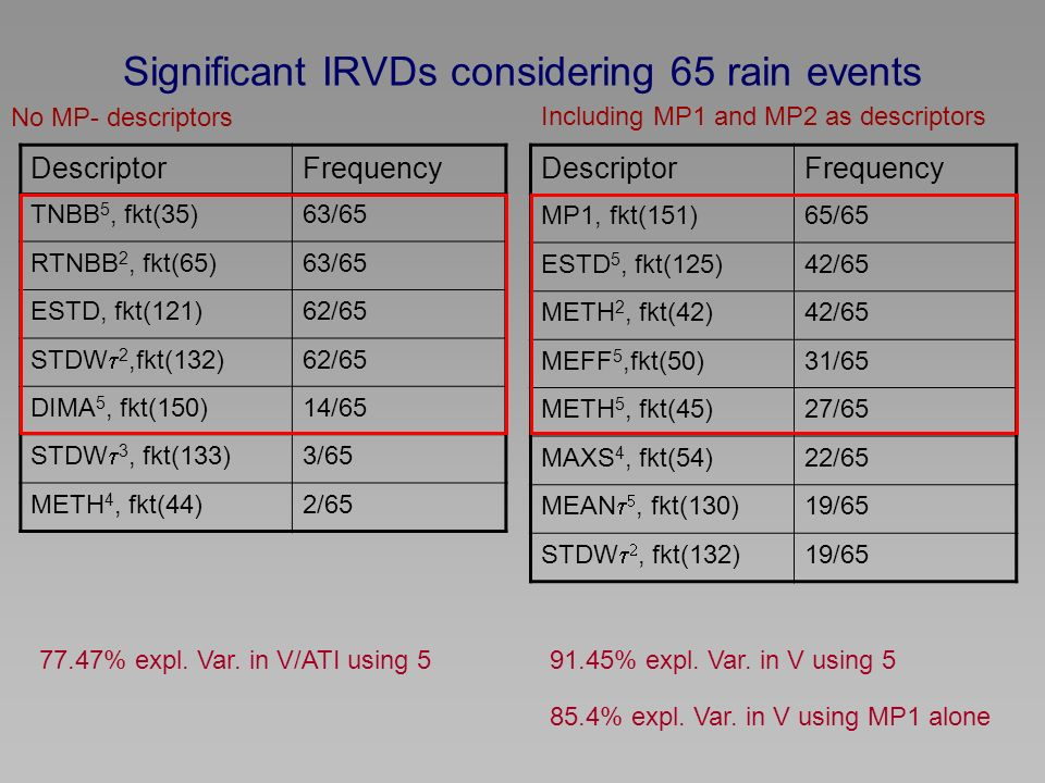 Significant IRVDs considering 65 rain events DescriptorFrequency TNBB 5, fkt(35)63/65 RTNBB 2, fkt(65)63/65 ESTD, fkt(121)62/65 STDW 2,fkt(132) 62/65 DIMA 5, fkt(150)14/65 STDW 3, fkt(133) 3/65 METH 4, fkt(44)2/65 77.47% expl.