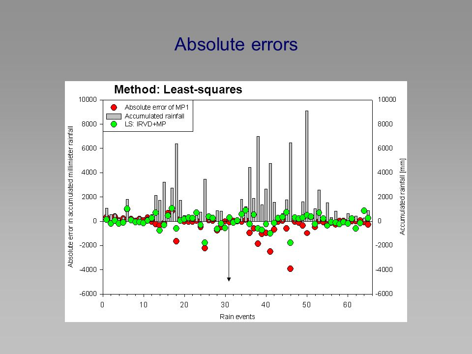 Absolute errors Method: Least-squares