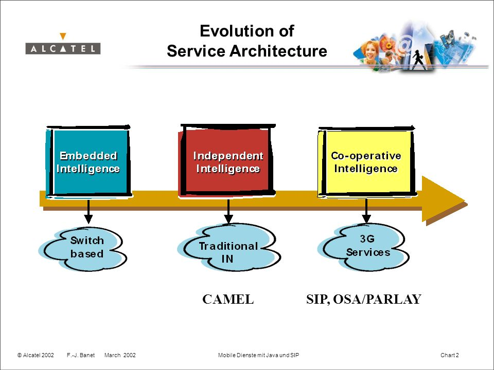 © Alcatel 2002F.-J. Banet March 2002 Mobile Dienste mit Java und SIP Chart 2 Evolution of Service Architecture CAMELSIP, OSA/PARLAY