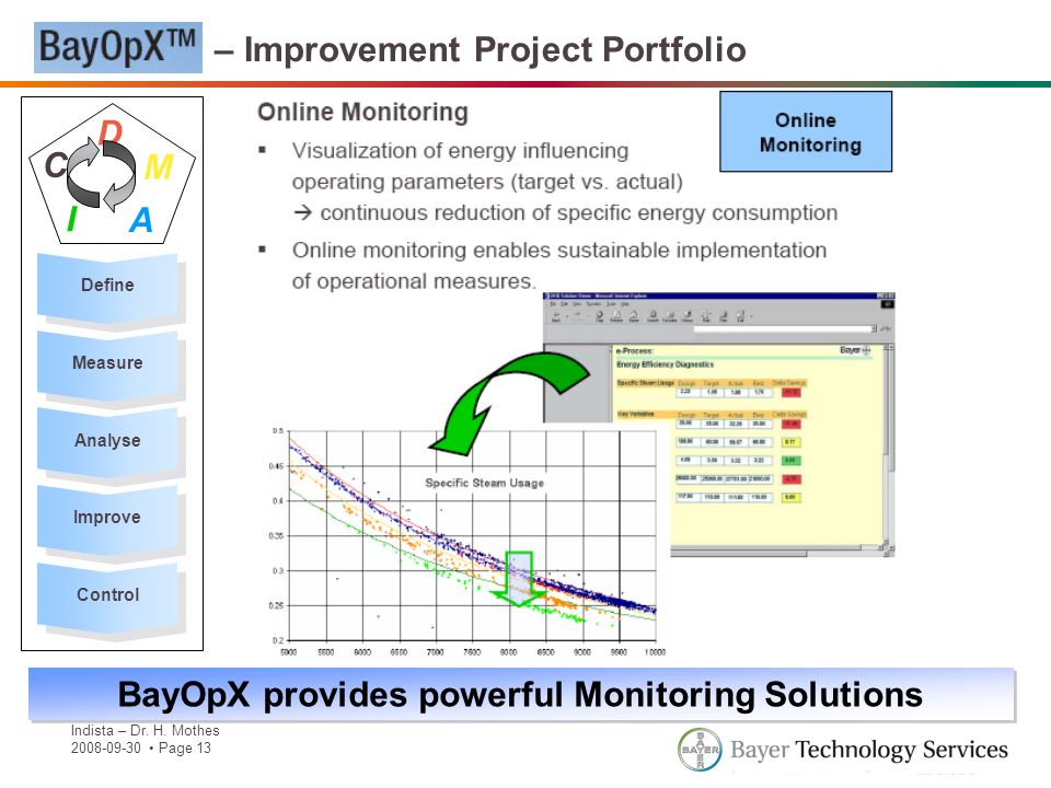 Indista – Dr. H. Mothes 2008-09-30 Page 13 BayOpX – Improvement Project Portfolio Define Measure Analyse Improve Control D M A I C BayOpX provides pow