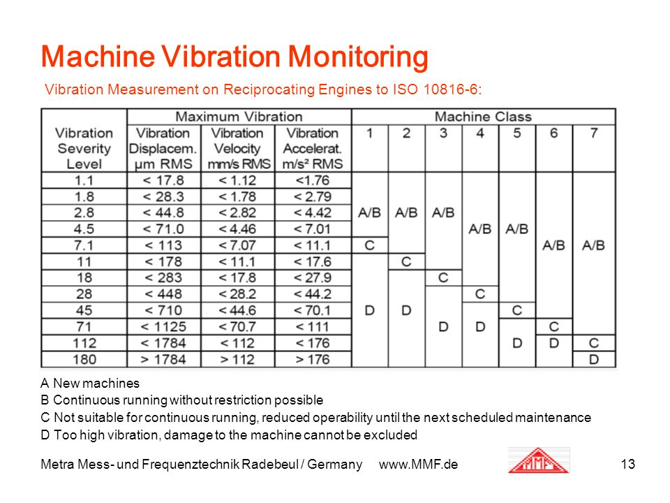 Metra Mess- und Frequenztechnik Radebeul / Germany www.MMF.de13 Machine Vibration Monitoring Vibration Measurement on Reciprocating Engines to ISO 108