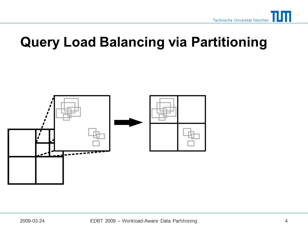Technische Universität München 2009-03-24EDBT 2009 – Workload-Aware Data Partitioning5 Query Load Balancing via Partitioning