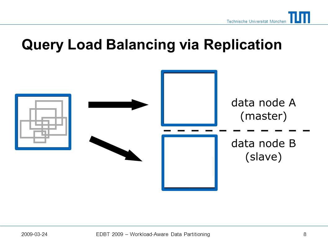 Technische Universität München 2009-03-24EDBT 2009 – Workload-Aware Data Partitioning8 Query Load Balancing via Replication