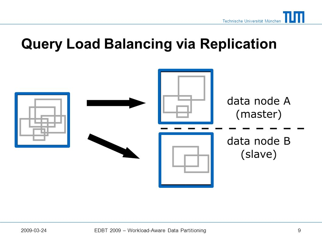 Technische Universität München 2009-03-24EDBT 2009 – Workload-Aware Data Partitioning9 Query Load Balancing via Replication