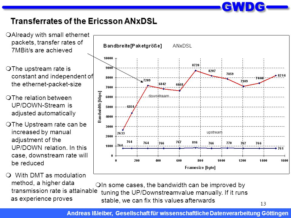 13 Transferrates of the Ericsson ANxDSL The relation between UP/DOWN-Stream is adjusted automatically The Upstream rate can be increased by manual adj