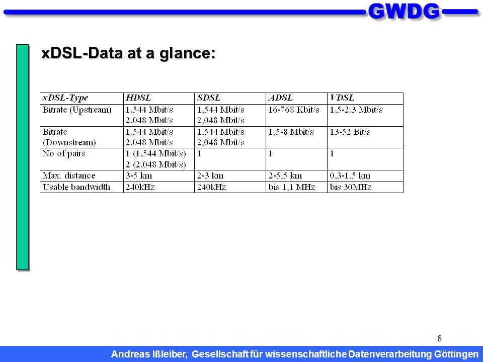 8 xDSL-Data at a glance: Andreas Ißleiber, Gesellschaft für wissenschaftliche Datenverarbeitung Göttingen