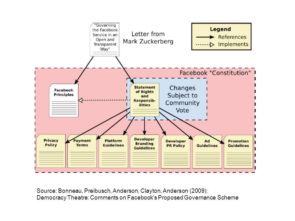 Source: Bonneau, Preibusch, Anderson, Clayton, Anderson (2009): Democracy Theatre: Comments on Facebook's Proposed Governance Scheme