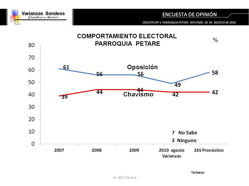 ENCUESTA DE OPINIÓN Varianzas COMPORTAMIENTO ELECTORAL PARROQUIA PETARE Oposición n= 450 Petare CIRCUITO Nº 3 PARROQUIA PETARE DIPUTADO 26 DE AGOSTO DE 2010 %