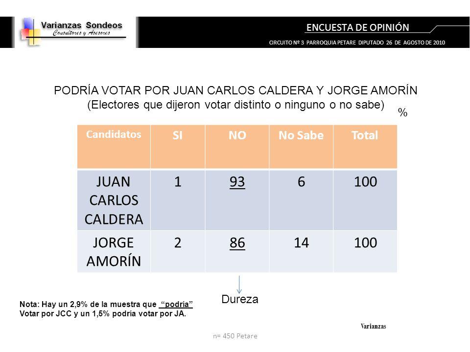 ENCUESTA DE OPINIÓN Varianzas n= 450 Petare CIRCUITO Nº 3 PARROQUIA PETARE DIPUTADO 26 DE AGOSTO DE 2010 Candidatos SINONo SabeTotal JUAN CARLOS CALDERA 1936100 JORGE AMORÍN 28614100 PODRÍA VOTAR POR JUAN CARLOS CALDERA Y JORGE AMORÍN (Electores que dijeron votar distinto o ninguno o no sabe) % Dureza Nota: Hay un 2,9% de la muestra que podría Votar por JCC y un 1,5% podría votar por JA.