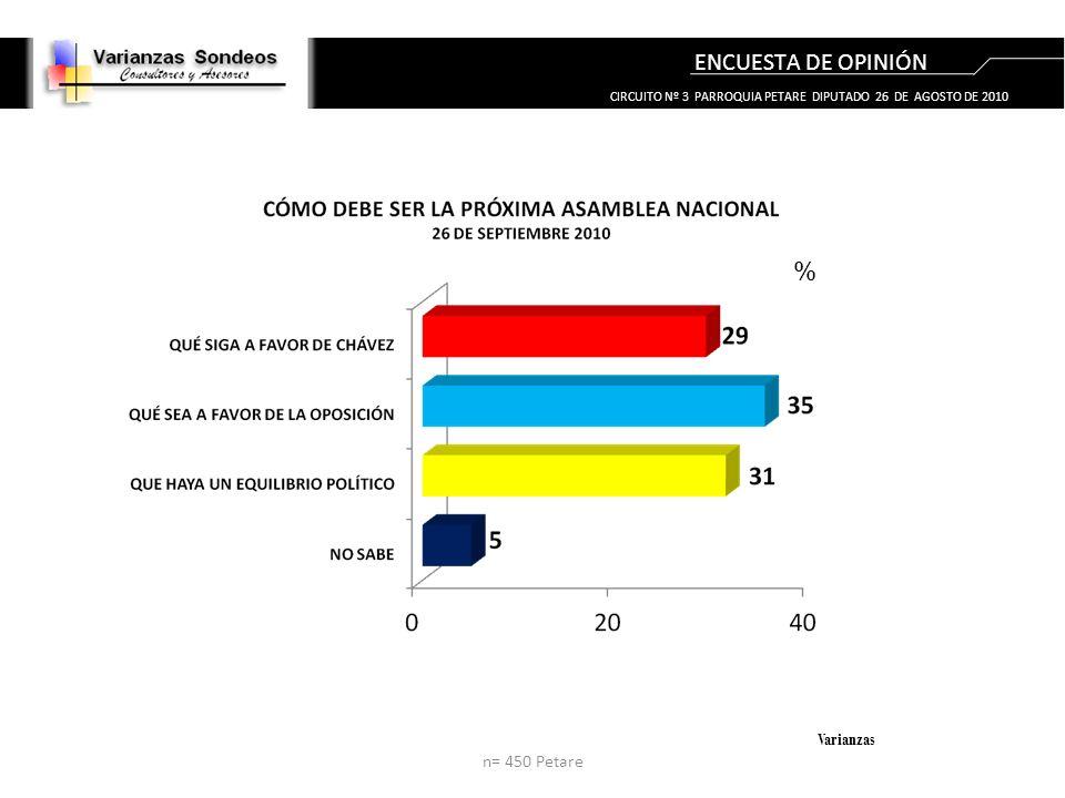 ENCUESTA DE OPINIÓN % Varianzas n= 450 Petare CIRCUITO Nº 3 PARROQUIA PETARE DIPUTADO 26 DE AGOSTO DE 2010