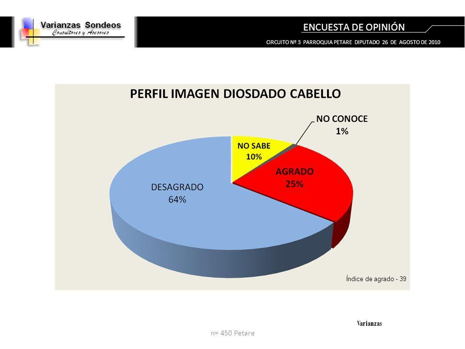 ENCUESTA DE OPINIÓN Varianzas Índice de agrado - 39 n= 450 Petare CIRCUITO Nº 3 PARROQUIA PETARE DIPUTADO 26 DE AGOSTO DE 2010