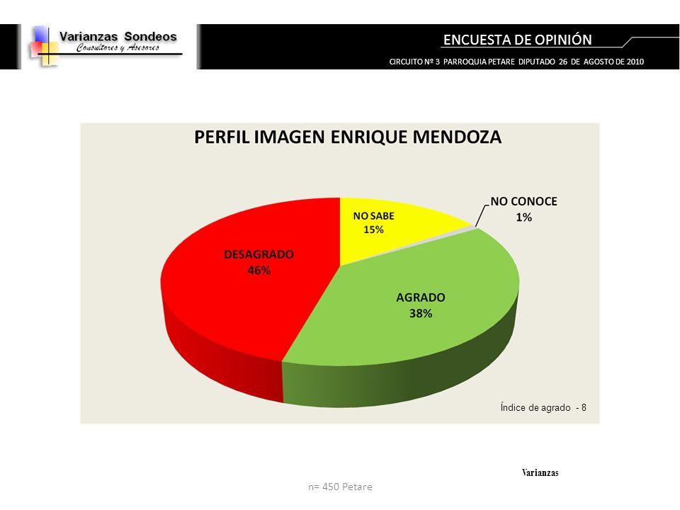 ENCUESTA DE OPINIÓN Varianzas Índice de agrado - 8 n= 450 Petare CIRCUITO Nº 3 PARROQUIA PETARE DIPUTADO 26 DE AGOSTO DE 2010