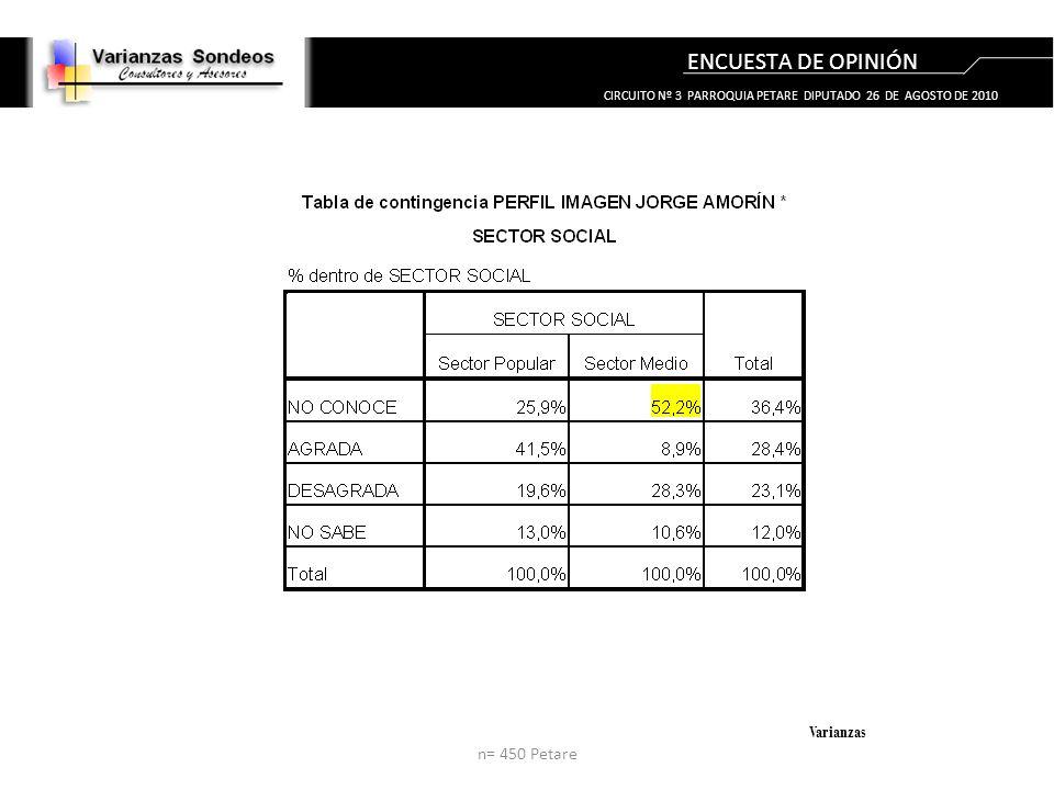 ENCUESTA DE OPINIÓN Varianzas n= 450 Petare CIRCUITO Nº 3 PARROQUIA PETARE DIPUTADO 26 DE AGOSTO DE 2010