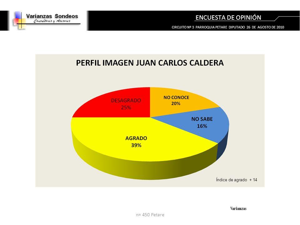 ENCUESTA DE OPINIÓN Varianzas Índice de agrado + 14 n= 450 Petare CIRCUITO Nº 3 PARROQUIA PETARE DIPUTADO 26 DE AGOSTO DE 2010