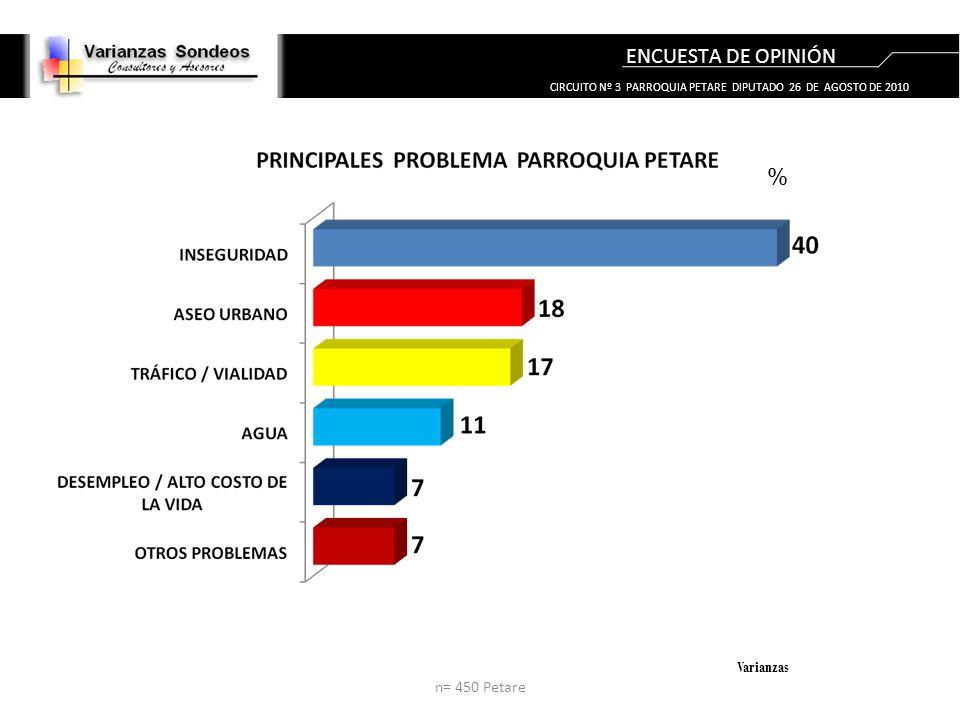 ENCUESTA DE OPINIÓN % Varianzas CIRCUITO Nº 3 PARROQUIA PETARE DIPUTADO 26 DE AGOSTO DE 2010 n= 450 Petare